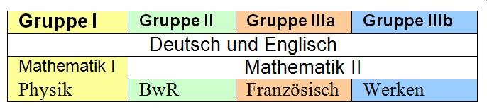 Schriftliche Prüfungen der Wahlpflichtfächergruppen