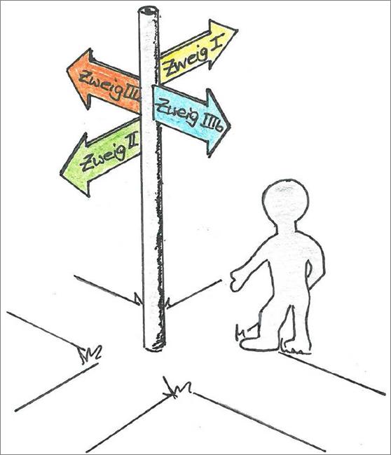 Wegweiser Wahlpflichtfächergruppen